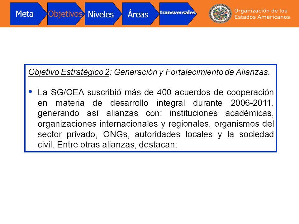 Objetivo Estratégico 2: Generación y Fortalecimiento de Alianzas. La SG/OEA suscribió más de 400 acuerdos de cooperación en materia de desarrollo inte