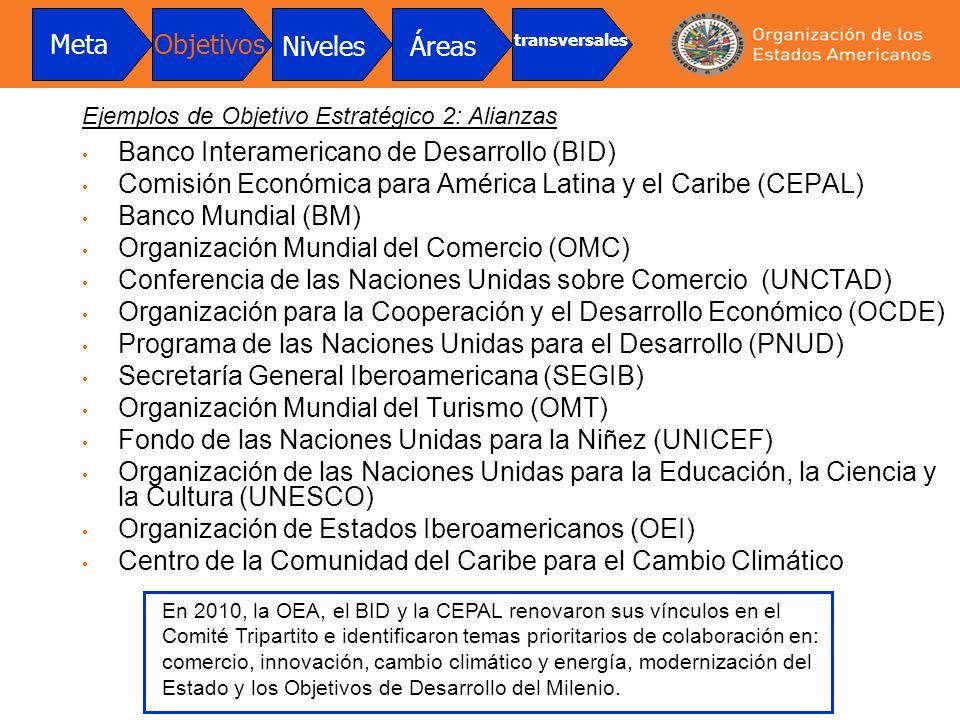 Banco Interamericano de Desarrollo (BID) Comisión Económica para América Latina y el Caribe (CEPAL) Banco Mundial (BM) Organización Mundial del Comerc