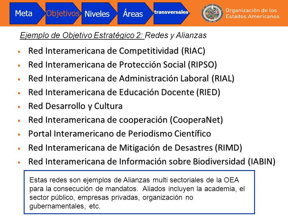 Red Interamericana de Competitividad (RIAC) Red Interamericana de Competitividad (RIAC) Red Interamericana de Protección Social (RIPSO) Red Interameri