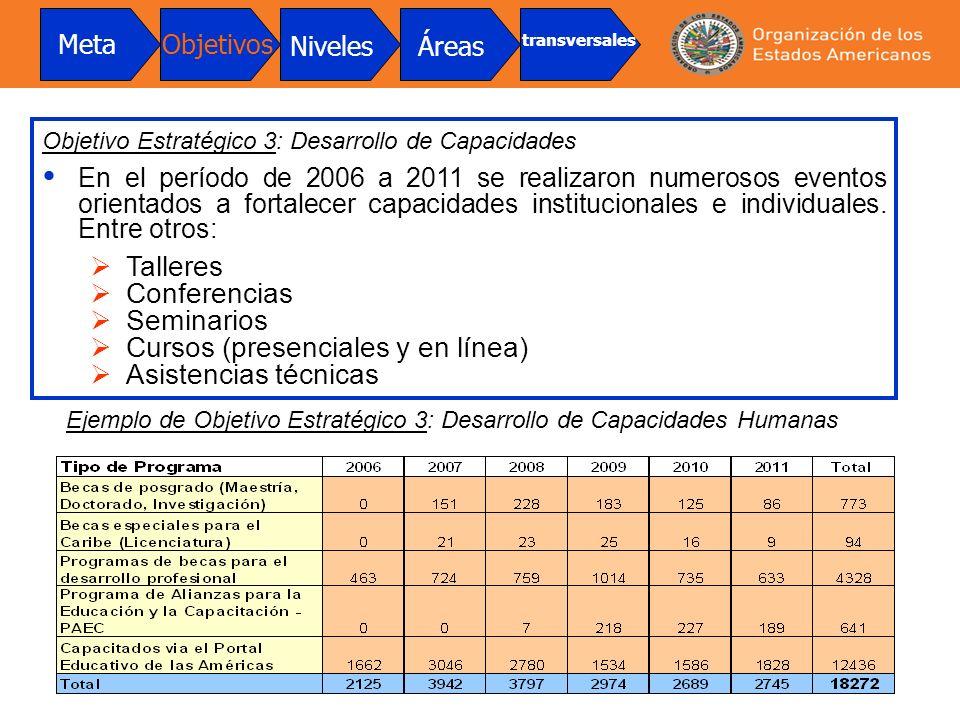Objetivo Estratégico 3: Desarrollo de Capacidades En el período de 2006 a 2011 se realizaron numerosos eventos orientados a fortalecer capacidades ins
