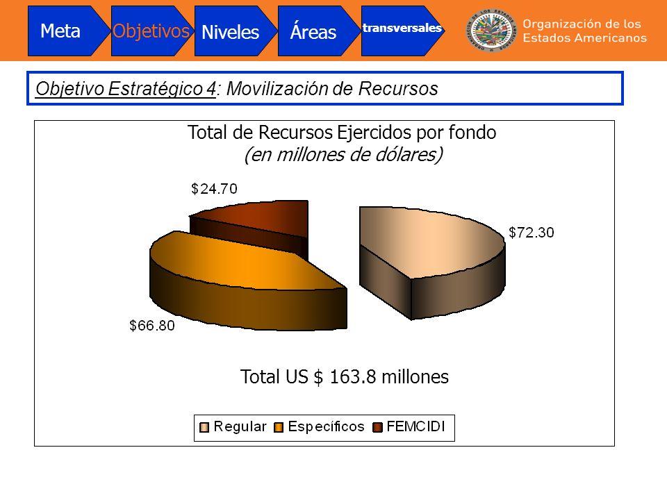 Total de Recursos Ejercidos por fondo (en millones de dólares) Total US $ 163.8 millones Objetivo Estratégico 4: Movilización de Recursos MetaObjetivo