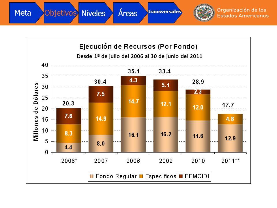 Desde 1º de julio del 2006 al 30 de junio del 2011 MetaObjetivos NivelesÁreas transversales
