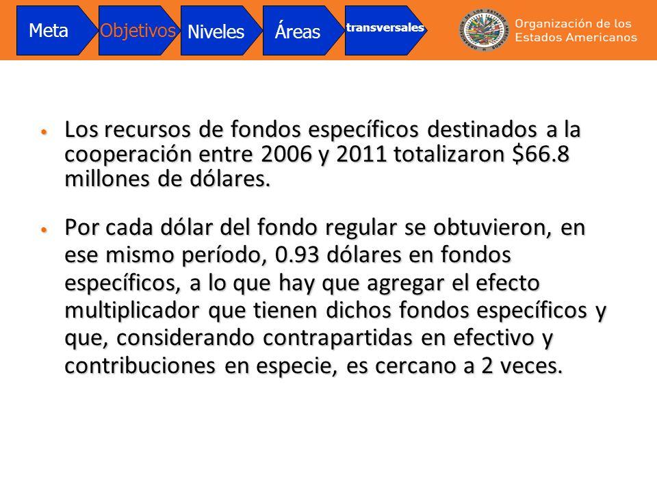 Los recursos de fondos específicos destinados a la cooperación entre 2006 y 2011 totalizaron $66.8 millones de dólares. Los recursos de fondos específ