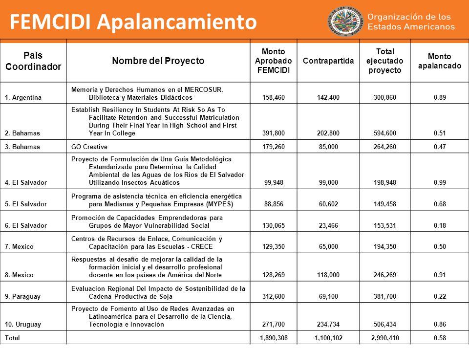 FEMCIDI Apalancamiento Pais Coordinador Nombre del Proyecto Monto Aprobado FEMCIDI Contrapartida Total ejecutado proyecto Monto apalancado 1. Argentin