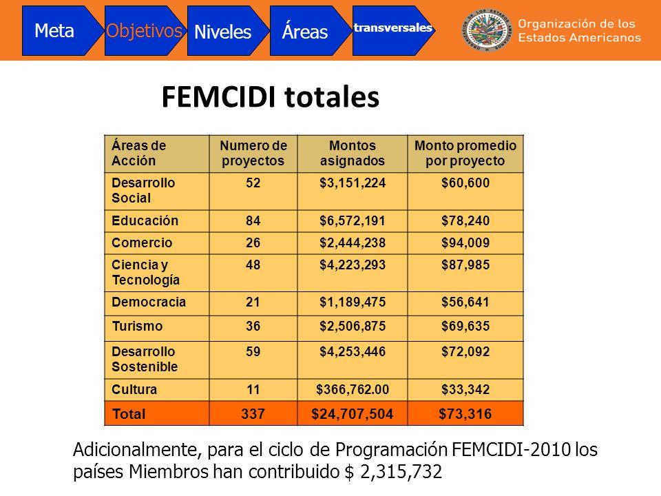 FEMCIDI totales Áreas de Acción Numero de proyectos Montos asignados Monto promedio por proyecto Desarrollo Social 52$3,151,224$60,600 Educación84$6,5