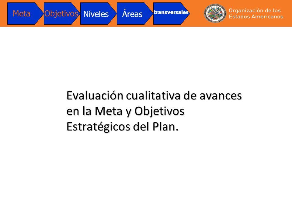 Evaluación cualitativa de avances en la Meta y Objetivos Estratégicos del Plan. MetaObjetivos NivelesÁreas transversales