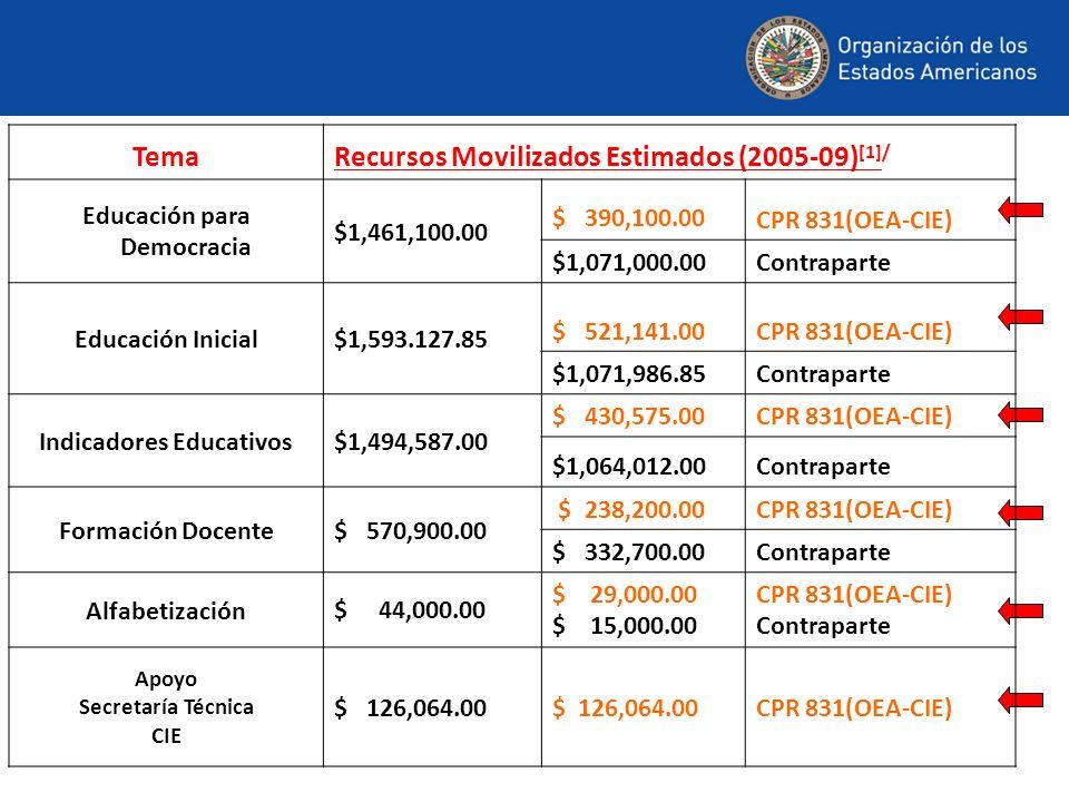 TemaRecursos Movilizados Estimados (2005-09) [1]/ Educación para Democracia $1,461,100.00 $ 390,100.00 CPR 831(OEA-CIE) $1,071,000.00Contraparte Educación Inicial$1,593.127.85 $ 521,141.00CPR 831(OEA-CIE) $1,071,986.85Contraparte Indicadores Educativos$1,494,587.00 $ 430,575.00CPR 831(OEA-CIE) $1,064,012.00Contraparte Formación Docente$ 570,900.00 $ 238,200.00CPR 831(OEA-CIE) $ 332,700.00Contraparte Alfabetización$ 44,000.00 $ 29,000.00 $ 15,000.00 CPR 831(OEA-CIE) Contraparte Apoyo Secretaría Técnica CIE $ 126,064.00 CPR 831(OEA-CIE)