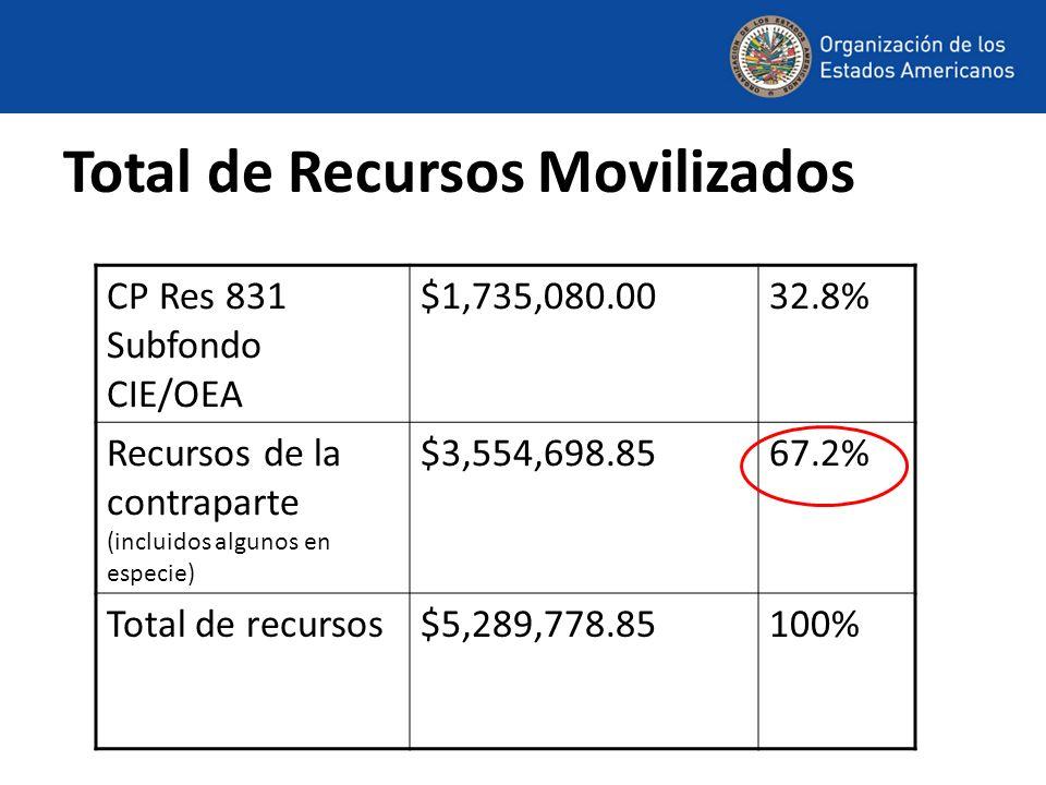 Total de Recursos Movilizados CP Res 831 Subfondo CIE/OEA $1,735,080.0032.8% Recursos de la contraparte (incluidos algunos en especie) $3,554,698.8567.2% Total de recursos$5,289,778.85100%