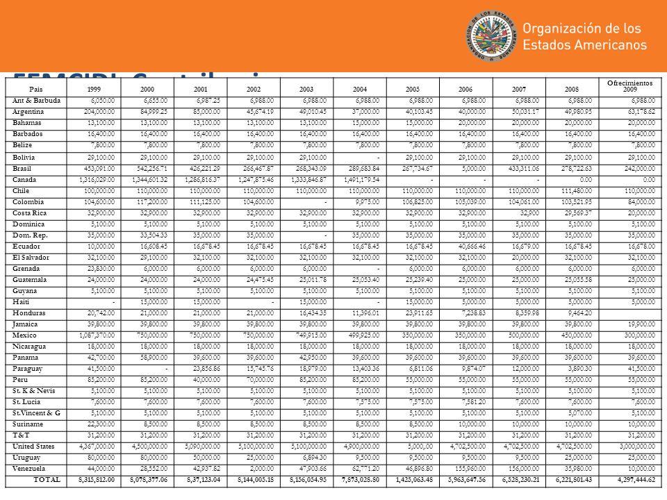 FEMCIDI: Contribuciones Pais1999200020012002200320042005200620072008 Ofrecimientos 2009 Ant & Barbuda6,050.006,655.006,987.256,988.00 Argentina204,000.0084,999.2585,000.0045,674.1949,010.4537,000.0040,103.4540,000.0050,031.1749,980.9563,178.62 Bahamas13,100.00 15,000.00 20,000.00 Barbados16,400.00 Belize7,800.00 Bolivia29,100.00 - Brasil453,091.00542,256.71426,221.29266,467.87268,343.09289,683.84267,734.675,000.00433,311.06278,722.63242,000.00 Canada1,316,029.001,344,601.321,286,816.371,247,875.461,333,846.871,491,179.54---0.00 Chile100,000.00110,000.00 111,480.00110,000.00 Colombia104,600.00117,200.00111,125.00104,600.00 -9,975.00106,825.00105,039.00104,061.00103,521.9584,000.00 Costa Rica32,900.00 32,90029,569.3720,000.00 Dominica5,100.00 Dom.