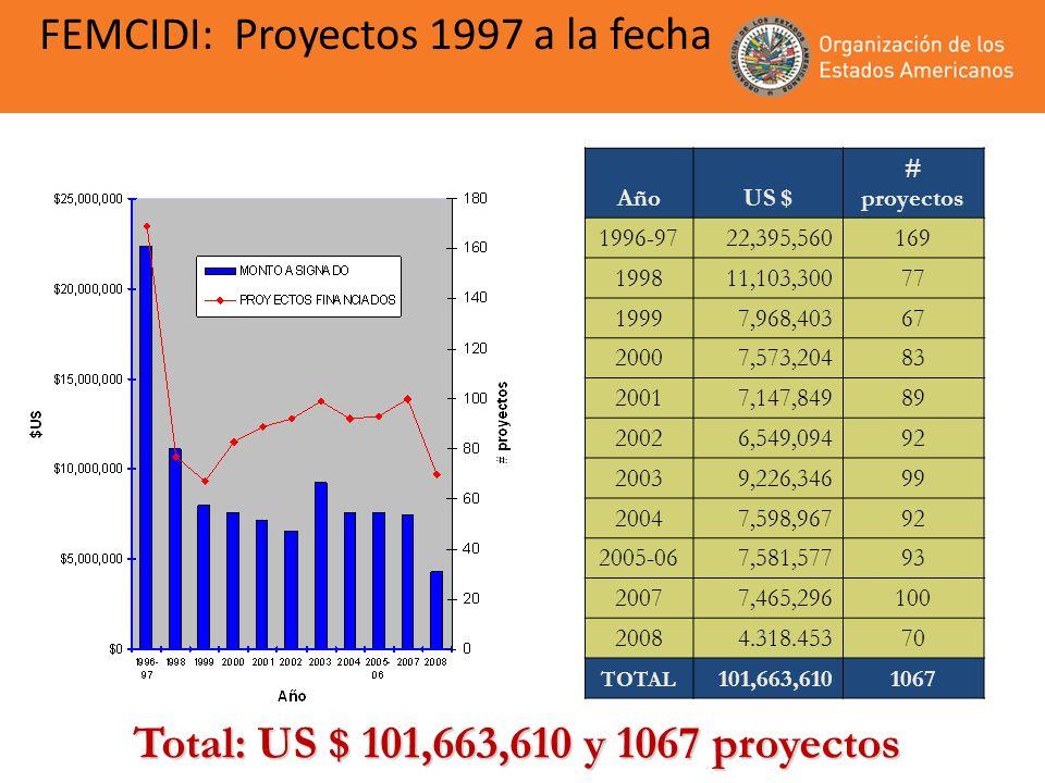 FEMCIDI: Proyectos 1997 a la fecha Total: US $ 101,663,610 y 1067 proyectos AñoUS $ # proyectos 1996-9722,395,560169 199811,103,30077 19997,968,40367 20007,573,20483 20017,147,84989 20026,549,09492 20039,226,34699 20047,598,96792 2005-067,581,57793 20077,465,296100 20084.318.45370 TOTAL 101,663,6101067