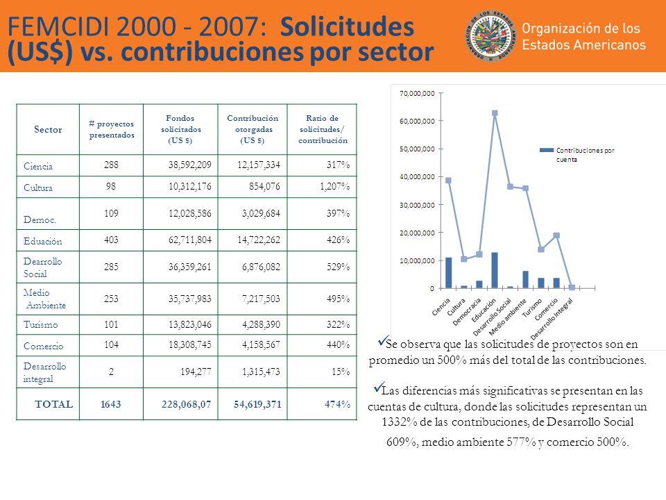 FEMCIDI 2000 - 2007: Solicitudes (US$) vs.