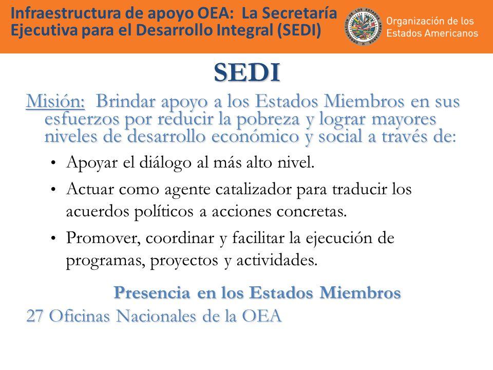 Infraestructura de apoyo OEA: La Secretaría Ejecutiva para el Desarrollo Integral (SEDI) SEDI Misión: Brindar apoyo a los Estados Miembros en sus esfuerzos por reducir la pobreza y lograr mayores niveles de desarrollo económico y social a través de Misión: Brindar apoyo a los Estados Miembros en sus esfuerzos por reducir la pobreza y lograr mayores niveles de desarrollo económico y social a través de: Apoyar el diálogo al más alto nivel.