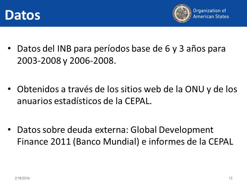Datos 2/18/201413 Datos del INB para períodos base de 6 y 3 años para 2003-2008 y 2006-2008.