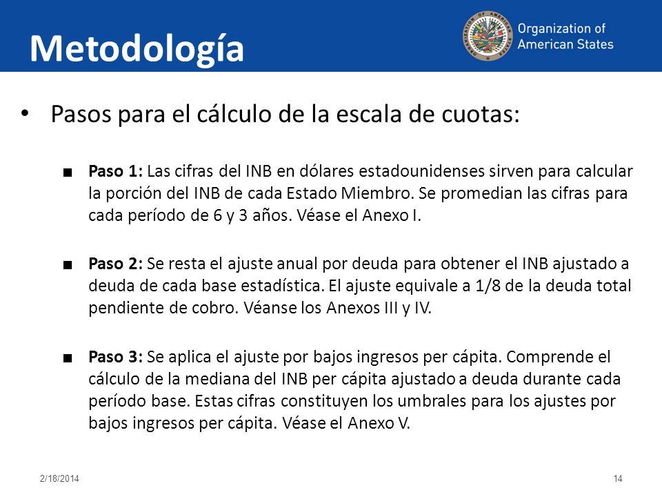 2/18/201414 Pasos para el cálculo de la escala de cuotas: Paso 1: Las cifras del INB en dólares estadounidenses sirven para calcular la porción del INB de cada Estado Miembro.