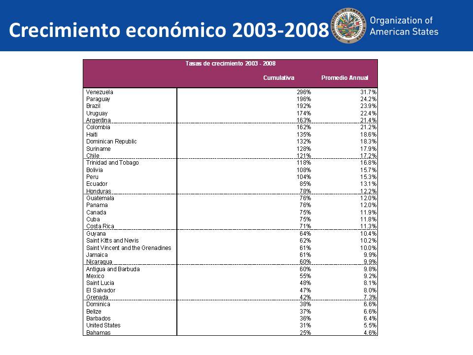 Crecimiento económico 2003-2008