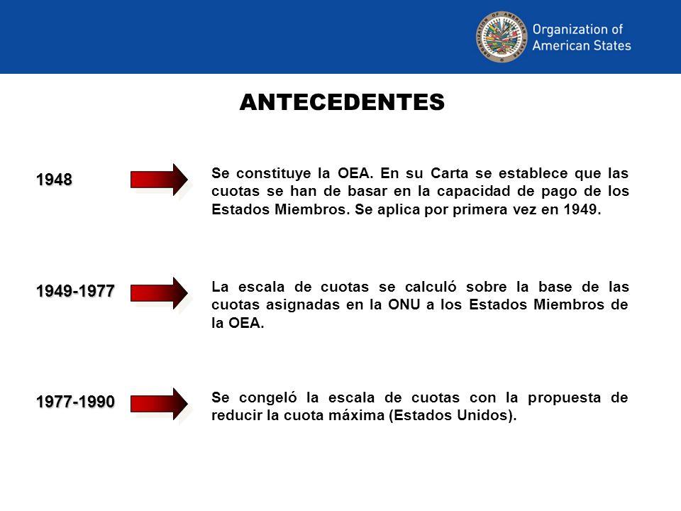 ANTECEDENTES 1990 Escalas nuevas aprobadas al integrarse miembros nuevos: Canadá (1990), Belize y Guyana (1992).