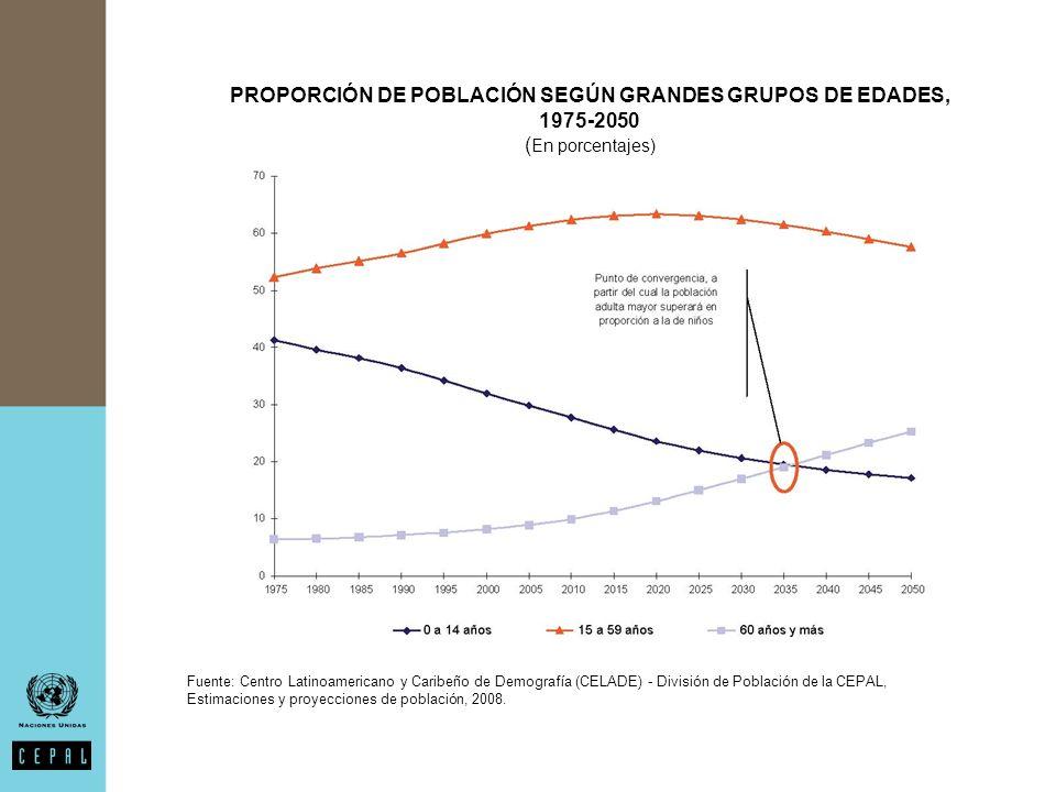 PROPORCIÓN DE POBLACIÓN SEGÚN GRANDES GRUPOS DE EDADES, 1975-2050 ( En porcentajes) Fuente: Centro Latinoamericano y Caribeño de Demografía (CELADE) - División de Población de la CEPAL, Estimaciones y proyecciones de población, 2008.