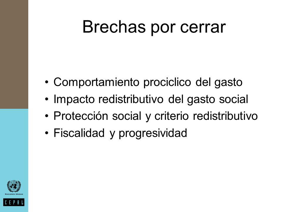 Brechas por cerrar Comportamiento prociclico del gasto Impacto redistributivo del gasto social Protección social y criterio redistributivo Fiscalidad y progresividad