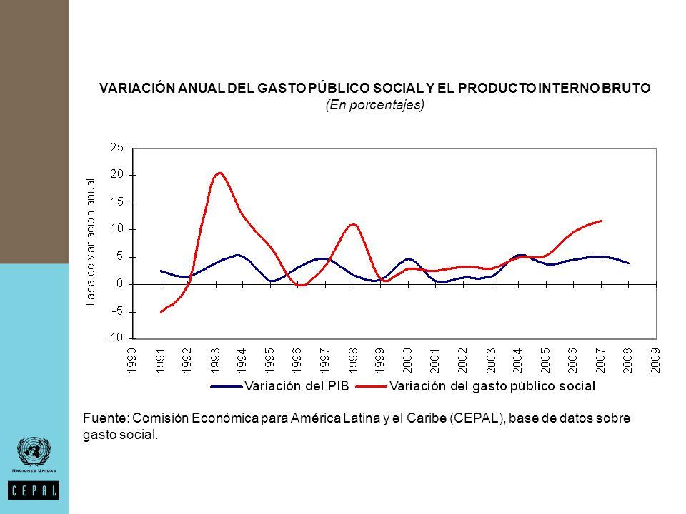 VARIACIÓN ANUAL DEL GASTO PÚBLICO SOCIAL Y EL PRODUCTO INTERNO BRUTO (En porcentajes) Fuente: Comisión Económica para América Latina y el Caribe (CEPAL), base de datos sobre gasto social.