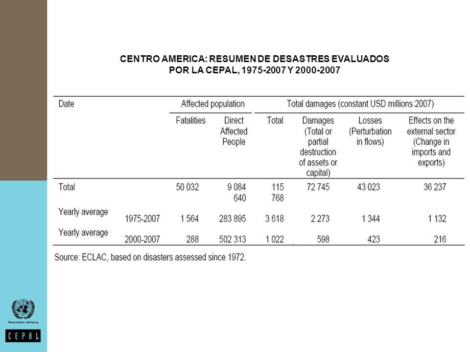 CENTRO AMERICA: RESUMEN DE DESASTRES EVALUADOS POR LA CEPAL, 1975-2007 Y 2000-2007