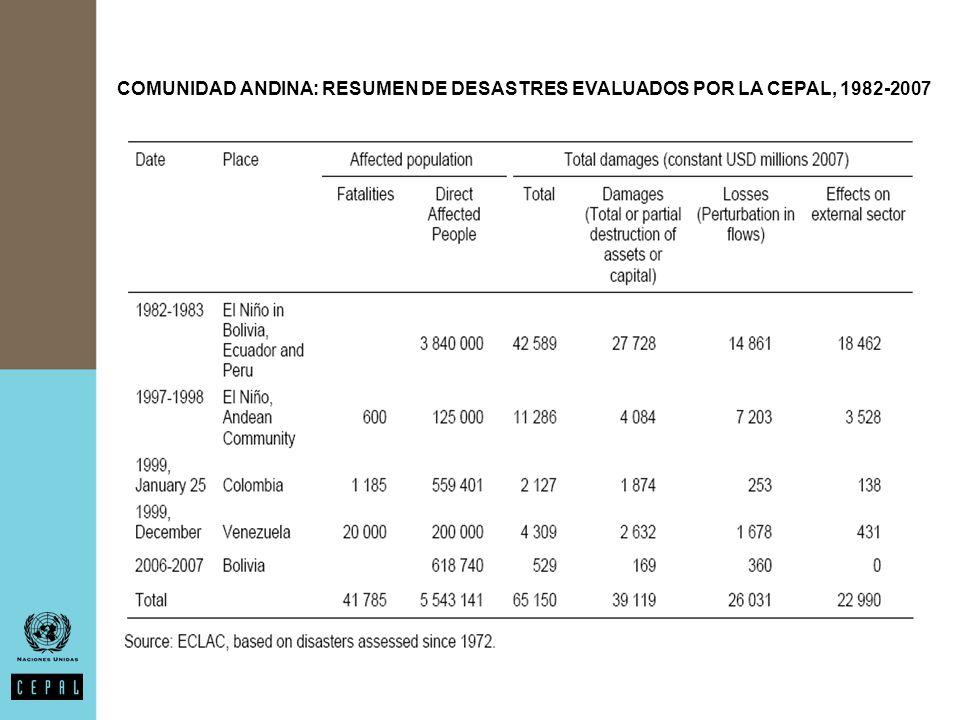 COMUNIDAD ANDINA: RESUMEN DE DESASTRES EVALUADOS POR LA CEPAL, 1982-2007