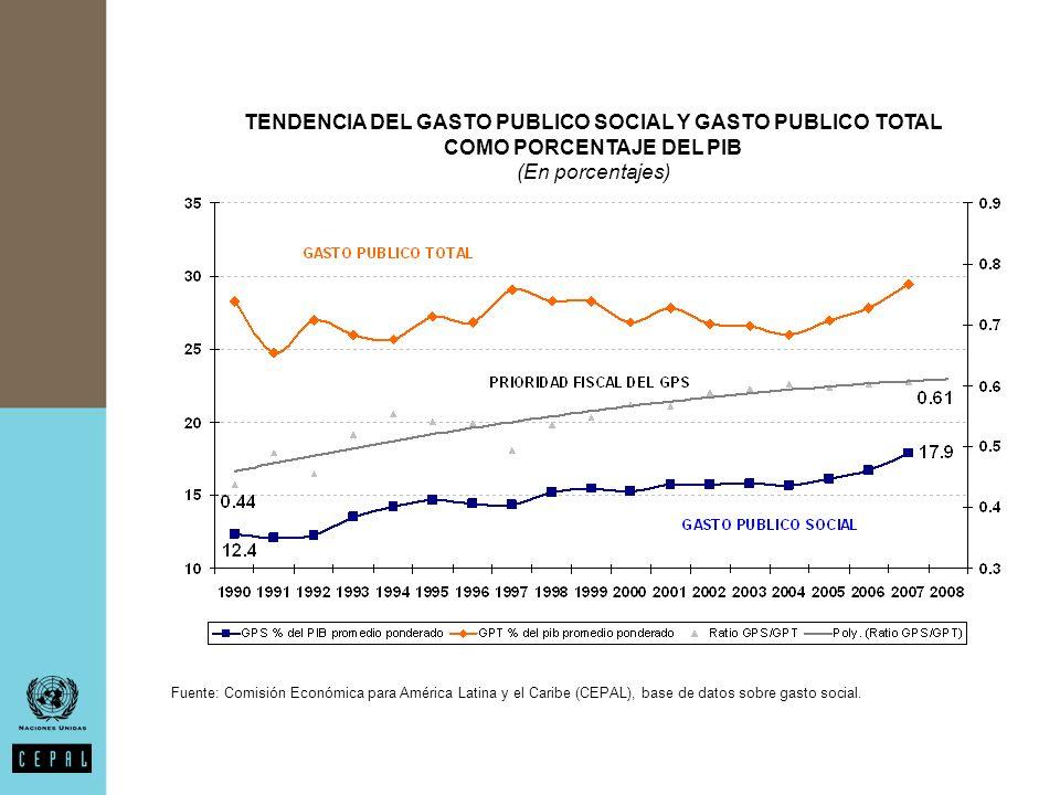 EVOLUCIÓN DEL GASTO PÚBLICO SOCIAL SEGÚN SECTORES 1990-1991 A 2006-2007 (En porcentajes del PIB) Fuente: Comisión Económica para América Latina y el Caribe (CEPAL), base de datos sobre gasto social