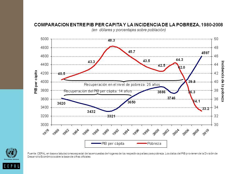 COMPARACION ENTRE PIB PER CAPITA Y LA INCIDENCIA DE LA POBREZA, 1980-2008 (en dólares y porcentajes sobre población) Fuente: CEPAL en base a tabulaciones especial de las encuestas de hogares de los respectivos países para pobreza.