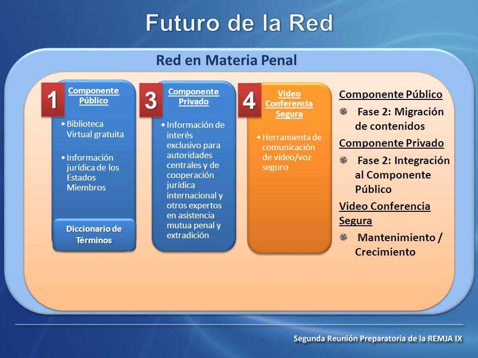 Red en Materia Penal Componente Público Fase 2: Migración de contenidos Componente Privado Fase 2: Integración al Componente Público Video Conferencia