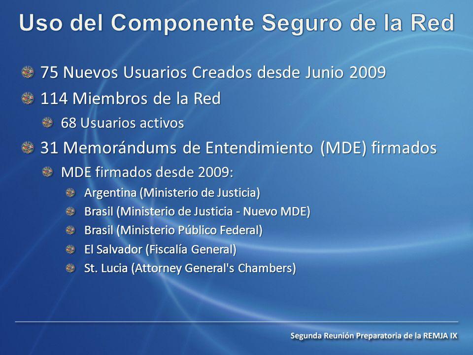 75 Nuevos Usuarios Creados desde Junio 2009 114 Miembros de la Red 68 Usuarios activos 31 Memorándums de Entendimiento (MDE) firmados MDE firmados desde 2009: Argentina (Ministerio de Justicia) Brasil (Ministerio de Justicia - Nuevo MDE) Brasil (Ministerio Público Federal) El Salvador (Fiscalía General) St.