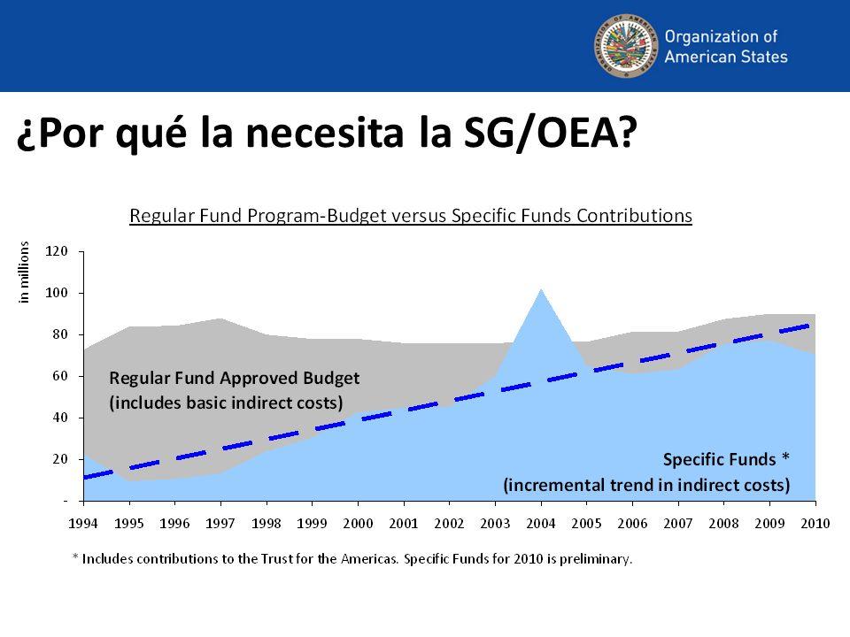 ¿Por qué la necesita la SG/OEA
