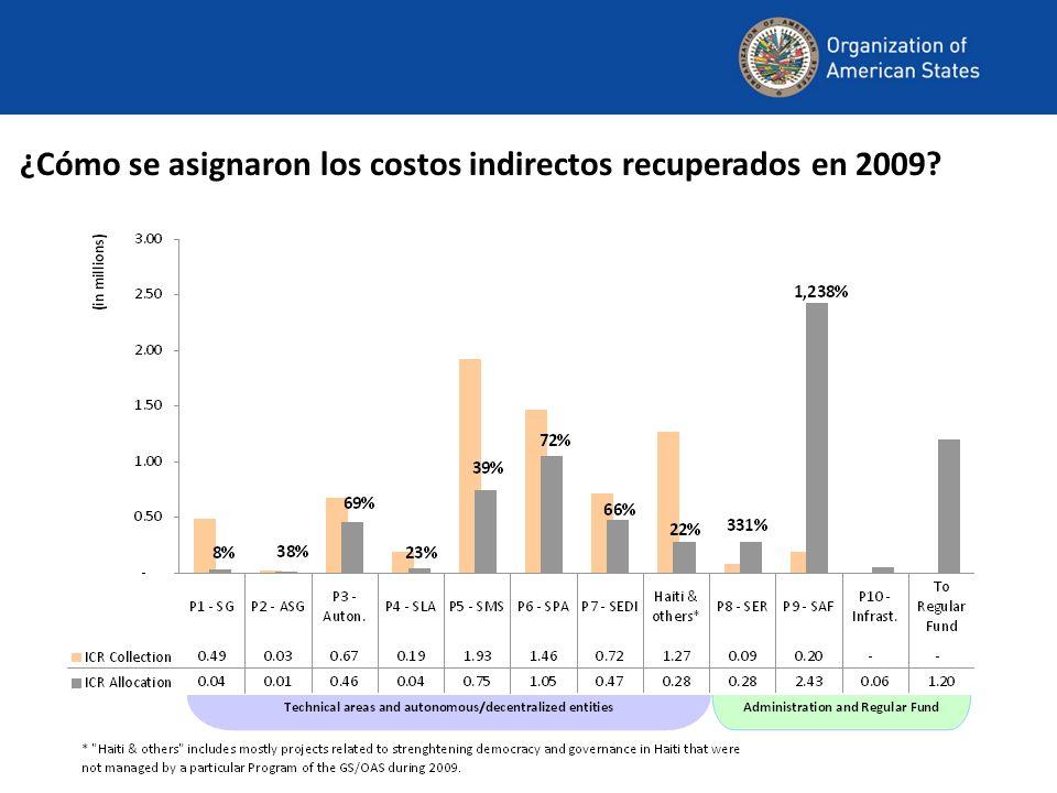 ¿Cómo se asignaron los costos indirectos recuperados en 2009?