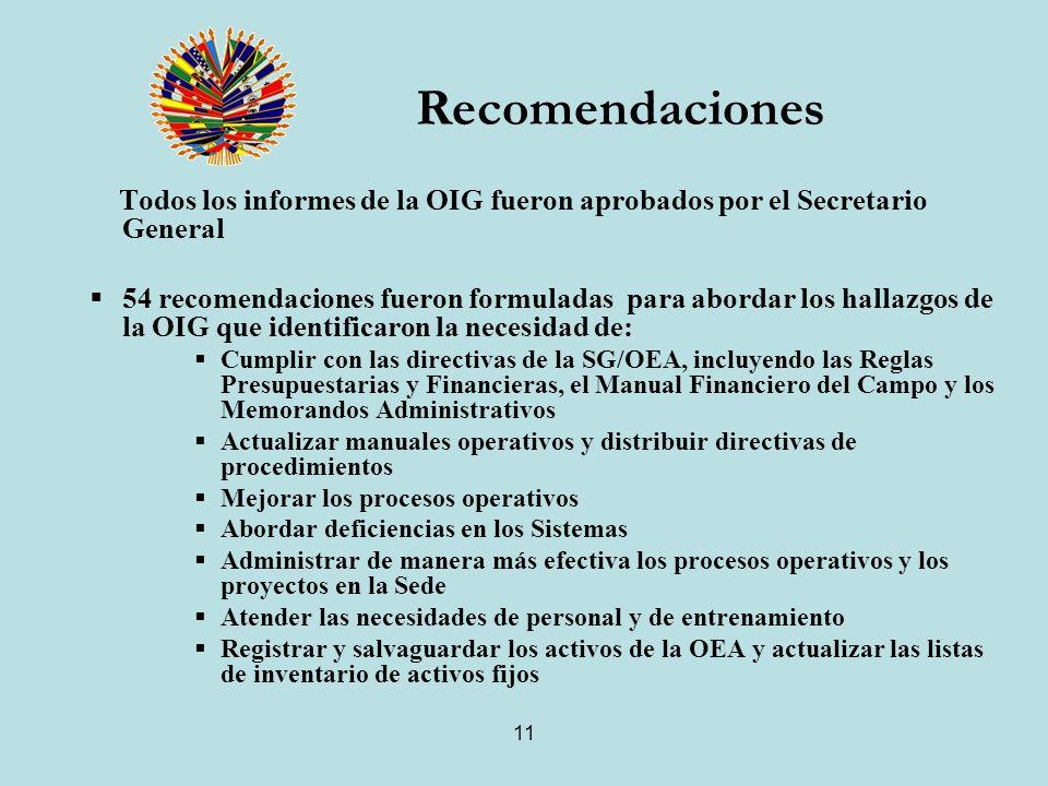 11 Todos los informes de la OIG fueron aprobados por el Secretario General 54 recomendaciones fueron formuladas para abordar los hallazgos de la OIG que identificaron la necesidad de: Cumplir con las directivas de la SG/OEA, incluyendo las Reglas Presupuestarias y Financieras, el Manual Financiero del Campo y los Memorandos Administrativos Actualizar manuales operativos y distribuir directivas de procedimientos Mejorar los procesos operativos Abordar deficiencias en los Sistemas Administrar de manera más efectiva los procesos operativos y los proyectos en la Sede Atender las necesidades de personal y de entrenamiento Registrar y salvaguardar los activos de la OEA y actualizar las listas de inventario de activos fijos Recomendaciones
