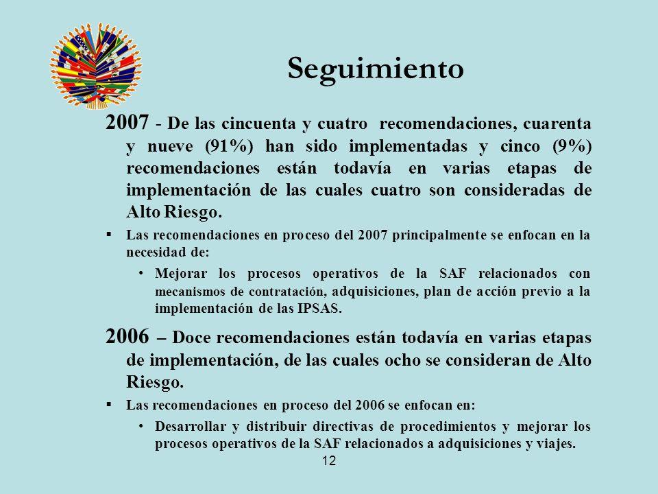 12 Seguimiento 2007 - De las cincuenta y cuatro recomendaciones, cuarenta y nueve (91%) han sido implementadas y cinco (9%) recomendaciones están todavía en varias etapas de implementación de las cuales cuatro son consideradas de Alto Riesgo.