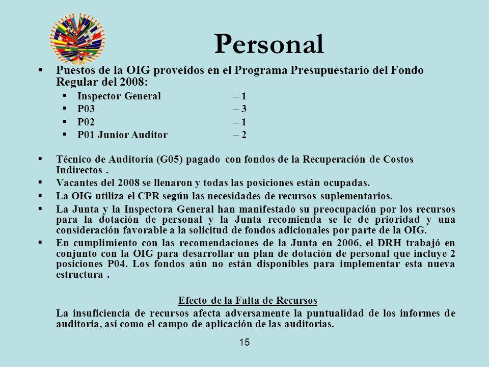 15 Personal Puestos de la OIG proveídos en el Programa Presupuestario del Fondo Regular del 2008: Inspector General – 1 P03 – 3 P02 – 1 P01 Junior Auditor – 2 Técnico de Auditoría (G05) pagado con fondos de la Recuperación de Costos Indirectos.