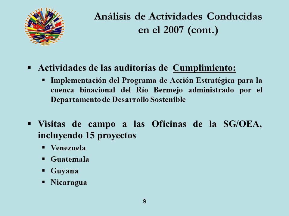 9 Actividades de las auditorías de Cumplimiento: Implementación del Programa de Acción Estratégica para la cuenca binacional del Río Bermejo administrado por el Departamento de Desarrollo Sostenible Visitas de campo a las Oficinas de la SG/OEA, incluyendo 15 proyectos Venezuela Guatemala Guyana Nicaragua Análisis de Actividades Conducidas en el 2007 (cont.)