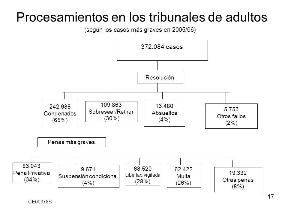 17 Procesamientos en los tribunales de adultos (según los casos más graves en 2005/06) 372.084 casos Resolución 242.988 Condenados (65%) Penas más graves 83.043 Pena Privativa (34%) 109.863 Sobreseer/Retirar (30%) 13.480 Absueltos (4%) 5.753 Otros fallos (2%) 9.671 Suspensión condicional (4%) 68.520 Libertad vigilada (28%) 62.422 Multa (26%) 19.332 Otras penas (8%) CE00378S