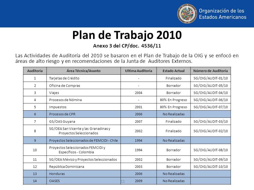 11 Plan de Trabajo 2010 Anexo 3 del CP/doc. 4536/11 Las Actividades de Auditoría del 2010 se basaron en el Plan de Trabajo de la OIG y se enfocó en ár