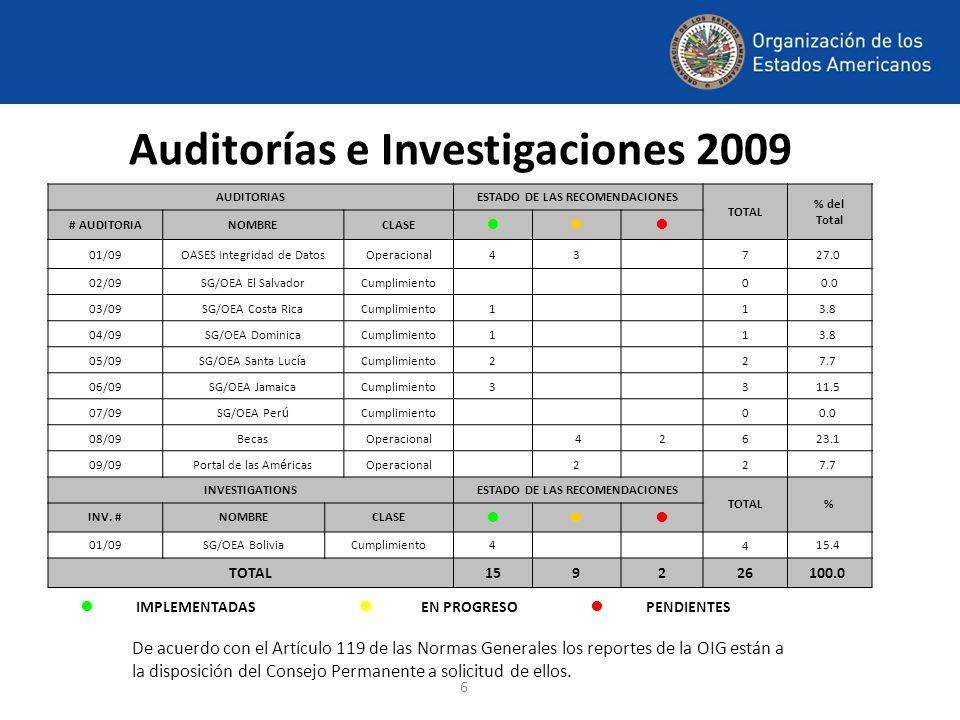6 Auditorías e Investigaciones 2009 AUDITORIASESTADO DE LAS RECOMENDACIONES TOTAL % del Total # AUDITORIANOMBRECLASE 01/09OASES Integridad de DatosOpe