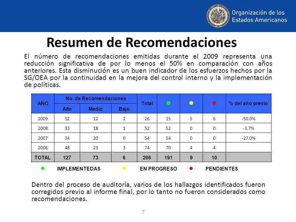 7 Resumen de Recomendaciones El número de recomendaciones emitidas durante el 2009 representa una reducción significativa de por lo menos el 50% en co