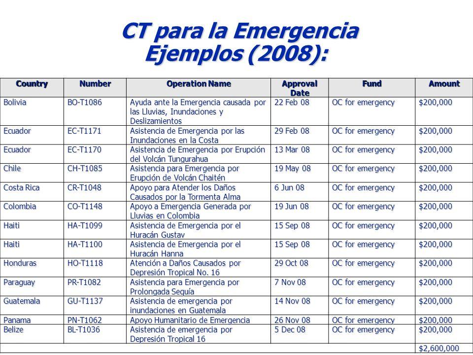 CT para la Emergencia Ejemplos (2008): 2009CountryNumber Operation Name Approval Date FundAmountBoliviaBO-T1086 Ayuda ante la Emergencia causada por las Lluvias, Inundaciones y Deslizamientos 22 Feb 08 OC for emergency $200,000 EcuadorEC-T1171 Asistencia de Emergencia por las Inundaciones en la Costa 29 Feb 08 OC for emergency $200,000 EcuadorEC-T1170 Asistencia de Emergencia por Erupción del Volcán Tungurahua 13 Mar 08 OC for emergency $200,000 ChileCH-T1085 Asistencia para Emergencia por Erupción de Volcán Chaitén 19 May 08 OC for emergency $200,000 Costa Rica CR-T1048 Apoyo para Atender los Daños Causados por la Tormenta Alma 6 Jun 08 OC for emergency $200,000 ColombiaCO-T1148 Apoyo a Emergencia Generada por Lluvias en Colombia 19 Jun 08 OC for emergency $200,000 HaitiHA-T1099 Asistencia de Emergencia por el Huracán Gustav 15 Sep 08 OC for emergency $200,000 HaitiHA-T1100 Asistencia de Emergencia por el Huracán Hanna 15 Sep 08 OC for emergency $200,000 HondurasHO-T1118 Atención a Daños Causados por Depresión Tropical No.