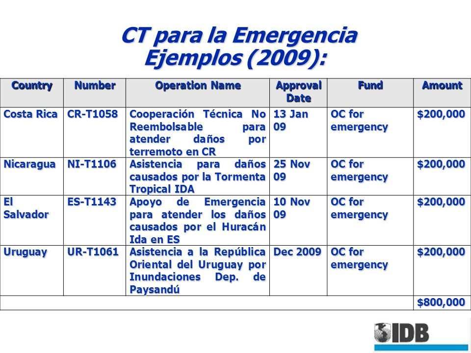 CT para la Emergencia Ejemplos (2009): CountryNumber Operation Name Approval Date FundAmount Costa Rica CR-T1058 Cooperación Técnica No Reembolsable p