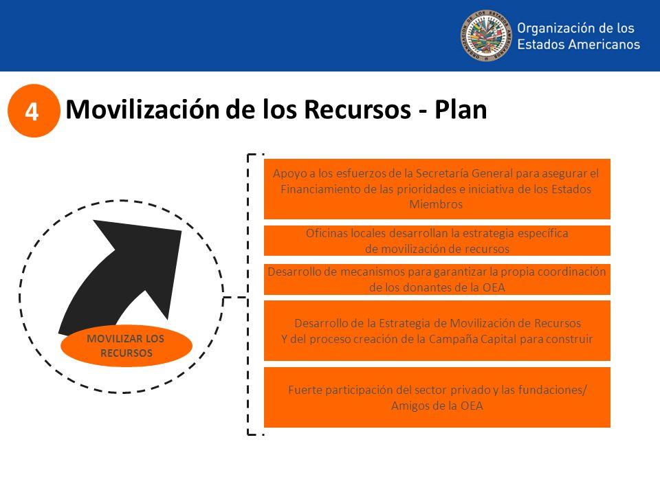 Movilización de los Recursos - Plan Apoyo a los esfuerzos de la Secretaría General para asegurar el Financiamiento de las prioridades e iniciativa de los Estados Miembros Fuerte participación del sector privado y las fundaciones/ Amigos de la OEA Oficinas locales desarrollan la estrategia específica de movilización de recursos Desarrollo de la Estrategia de Movilización de Recursos Y del proceso creación de la Campaña Capital para construir MOVILIZAR LOS RECURSOS 4 Desarrollo de mecanismos para garantizar la propia coordinación de los donantes de la OEA