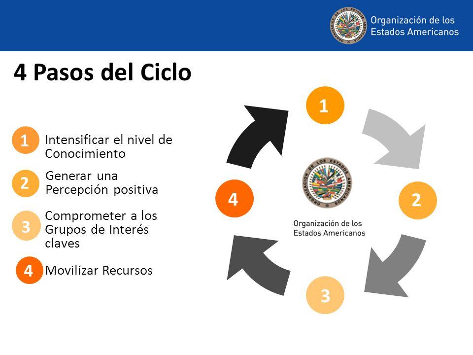 1 2 14 Movilizar Recursos 4 Pasos del Ciclo Comprometer a los Grupos de Interés claves Generar una Percepción positiva Intensificar el nivel de Conocimiento 4 2 1 3 3