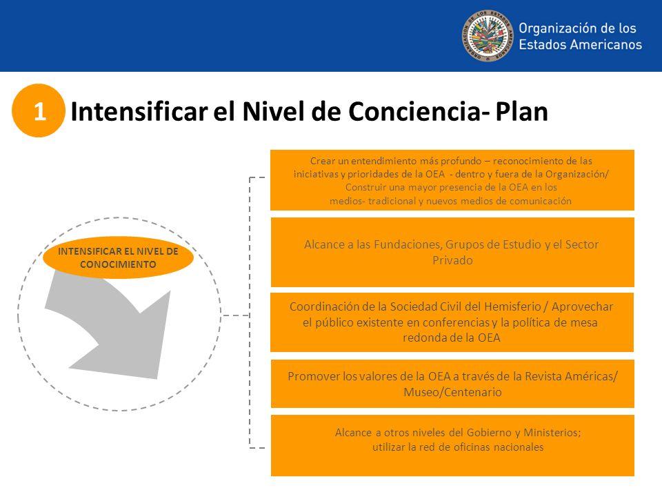 Intensificar el Nivel de Conciencia- Plan 1 Promover los valores de la OEA a través de la Revista Américas/ Museo/Centenario Crear un entendimiento más profundo – reconocimiento de las iniciativas y prioridades de la OEA - dentro y fuera de la Organización/ Construir una mayor presencia de la OEA en los medios- tradicional y nuevos medios de comunicación Coordinación de la Sociedad Civil del Hemisferio / Aprovechar el público existente en conferencias y la política de mesa redonda de la OEA Alcance a las Fundaciones, Grupos de Estudio y el Sector Privado INTENSIFICAR EL NIVEL DE CONOCIMIENTO Alcance a otros niveles del Gobierno y Ministerios; utilizar la red de oficinas nacionales