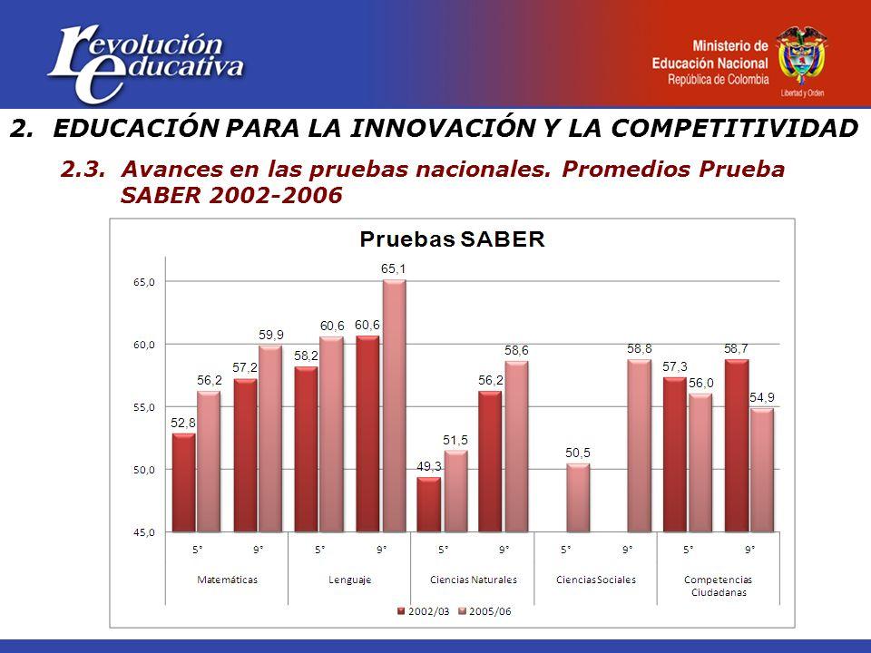 2.EDUCACIÓN PARA LA INNOVACIÓN Y LA COMPETITIVIDAD 2.3. Avances en las pruebas nacionales. Promedios Prueba SABER 2002-2006