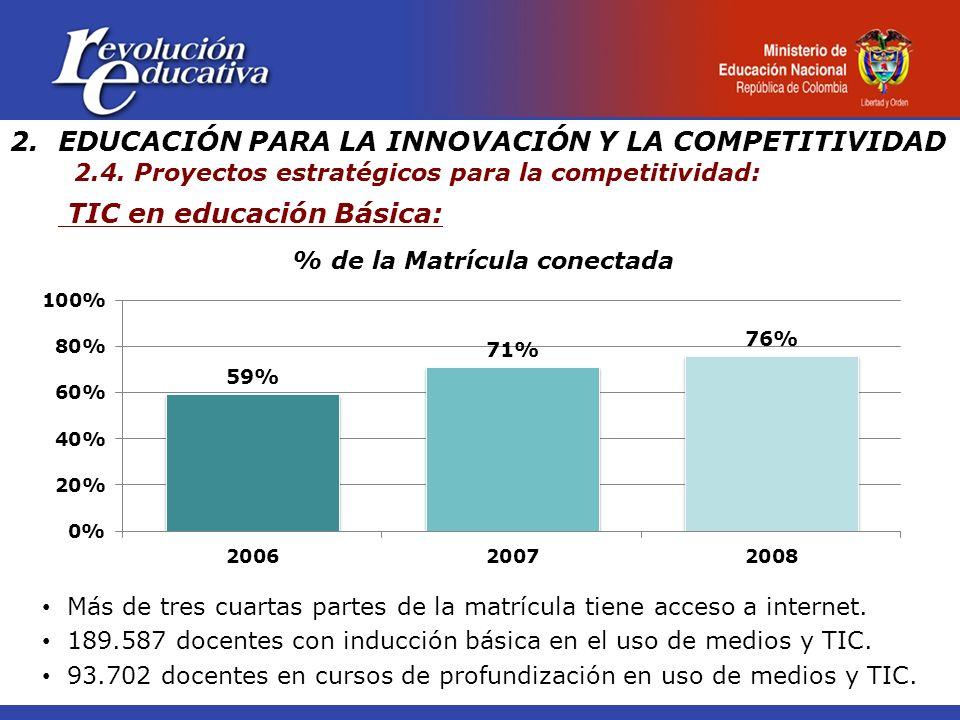 TIC en educación Básica: 2.EDUCACIÓN PARA LA INNOVACIÓN Y LA COMPETITIVIDAD 2.4. Proyectos estratégicos para la competitividad: % de la Matrícula cone