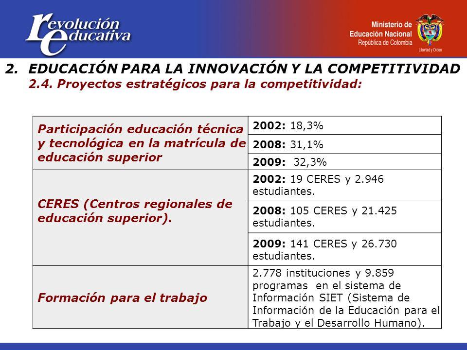 2.EDUCACIÓN PARA LA INNOVACIÓN Y LA COMPETITIVIDAD 2.4. Proyectos estratégicos para la competitividad: Participación educación técnica y tecnológica e