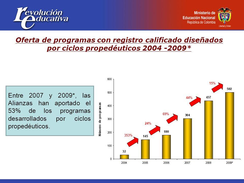 Entre 2007 y 2009*, las Alianzas han aportado el 53% de los programas desarrollados por ciclos propedéuticos. Fuente: SSP – MEN (Junio 30 2009) - * Co