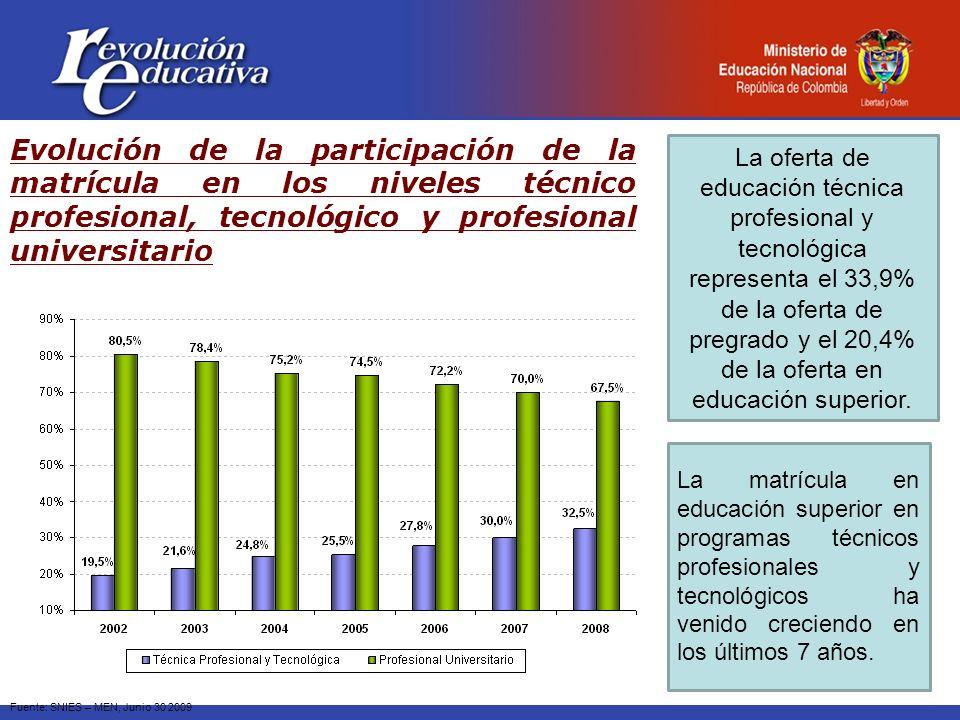 Evolución de la participación de la matrícula en los niveles técnico profesional, tecnológico y profesional universitario Fuente: SNIES – MEN, Junio 3