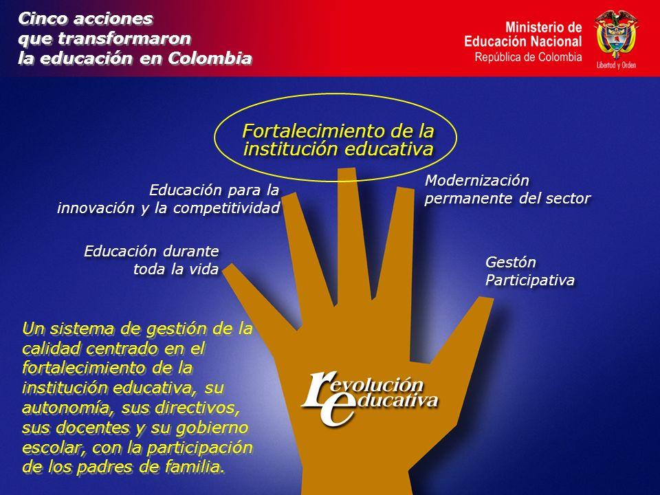 Cinco acciones que transformaron la educación en Colombia Cinco acciones que transformaron la educación en Colombia Educación durante toda la vida Educación durante toda la vida Fortalecimiento de la institución educativa Modernización permanente del sector Modernización permanente del sector Gestón Participativa Gestón Participativa Educación para la innovación y la competitividad Educación para la innovación y la competitividad Un sistema de gestión de la calidad centrado en el fortalecimiento de la institución educativa, su autonomía, sus directivos, sus docentes y su gobierno escolar, con la participación de los padres de familia.